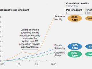 Quelles seront les nouvelles formes de mobilité en 2030?
