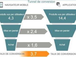 Le smartphone, futur tremplin du m-commerce - Le Monde Informatique