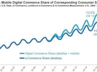 Étude comScore sur le digital en 2016 : mobile, e-commerce, navigateurs, publicité, adblocking... - Blog du Modérateur