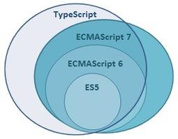 SOAT Blog » Retour d'expérience sur TypeScript