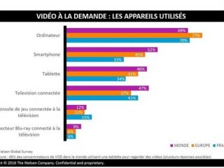 [Etude] Vidéo à la demande : streaming vs TV traditionnelle